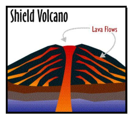 Cross Section Shield Volcano Volcanoes