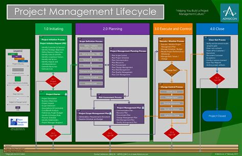 project management lifecycle advisicon