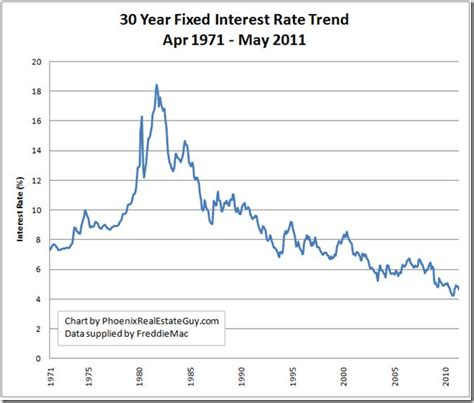 historical mortgage rate trend charts updated