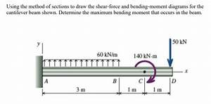 Where Maximum Shear Force Occurs In Cantilever Beam