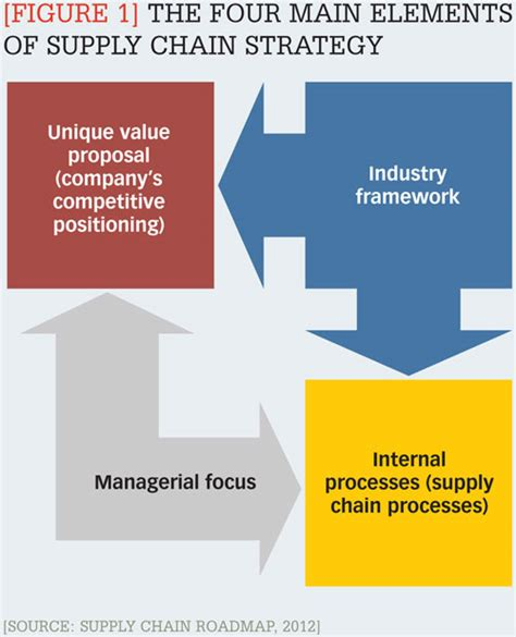 supply chain strategies   hits  mark cscmps supply chain quarterly