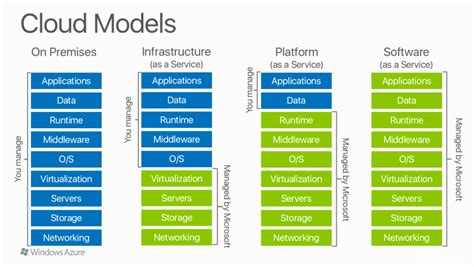 Transitioning from On-Premise Virtual Machines to More