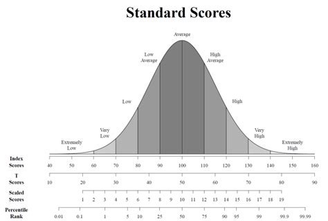 why sub tests and standard deviations really do matter all kinds of therapy