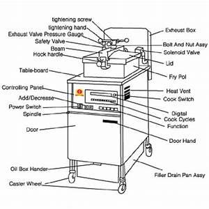 Deep Fried Chicken Machine  Commercial Turkey Fryer