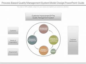 Process Based Quality Management System Model Design