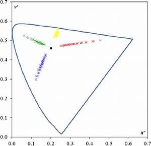 The Ncs Unique Hue Stimuli In The Cie U 0 V 0 Chromaticity