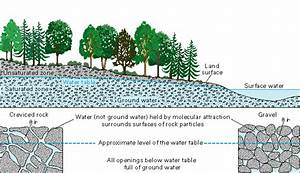 Aquifers And Groundwater  From Usgs Water