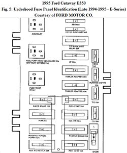 89 Ford E 250 Fuse Diagram by Ford E 350 Tioga Rv Fuse Box Questions Answers With