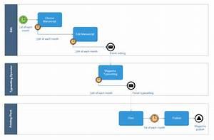 Tutorial For Creating Bpmn Diagram On Mac