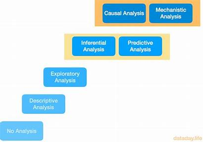 Analysis Types Data There Kinds Kind Inferential