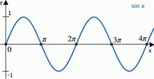 Nullstellen Berechnen Sinus : nullstellen einer allg sinusfunktion bestimmen onlinemathe das mathe forum ~ Themetempest.com Abrechnung