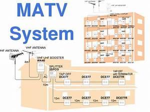 Matv System Antennas Installation