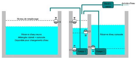 installation aquarium eau de mer schema installation aquarium eau de mer