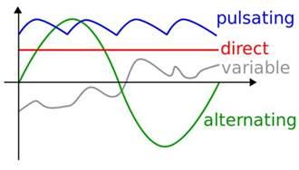 Alternating Current Diagram