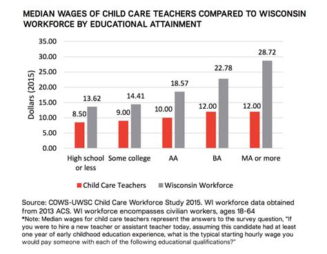 state has shortage of child care workers 187 milwaukee 802 | weca childcare salary 984x768