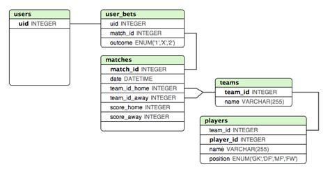 App Golf Design Template by Mysql Best Way To Design Tournament Database Database
