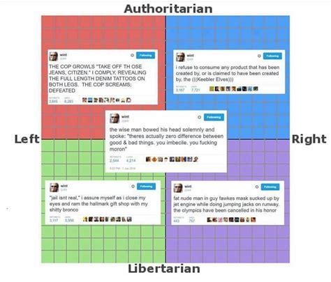 Political Compass Memes - dril tweets political compass know your meme