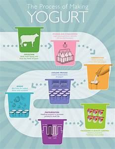 Is It True That Yogurt Cures Bacterial Vaginosis