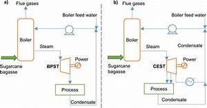 Sugarcane Bagasse Valorization Strategies For Bioethanol