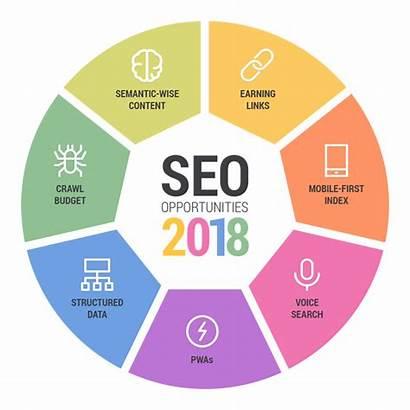 Seo Marketing History Digital Opportunities