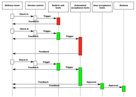 filecontinuous delivery process diagramsvg wikimedia