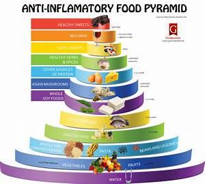 Anti Inflammatory Food Pyramid Visual Ly