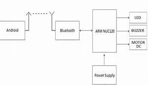 Belajar Mikrokontroler 2016  Simulasi Pengatur Motor