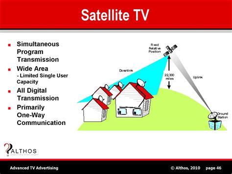 tv advertising tutorial satellite television sat tv system