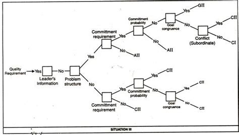 situational contingency theory  leadership  diagram