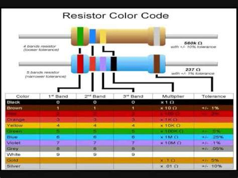 resistor part  resistor type color code     band youtube