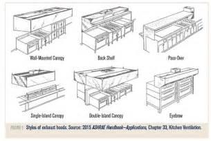 island exhaust hoods kitchen commercial kitchen ventilation exhaust hoods ashrae org