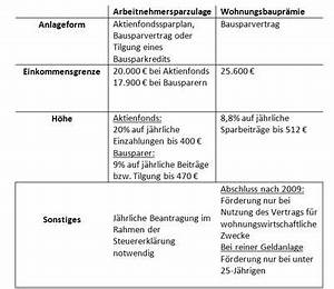 Arbeitnehmersparzulage Und Wohnungsbauprämie : verm genswirksame leistungen kanzlei sp th kg steuerberatungsgesellschaft ~ Frokenaadalensverden.com Haus und Dekorationen