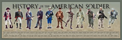 History Of The American Soldier Poster  History America