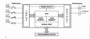 Plc Solutions  Block Diagram Of Plc