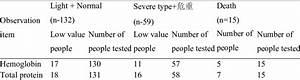 Nutritional Status On Admission