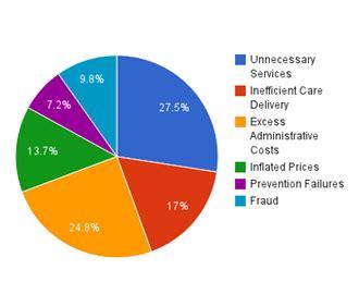 health care system wastes  billion annually  atlantic