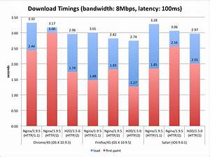 H2O - the optimized HTTP/2 server