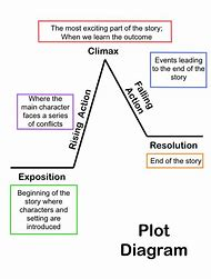Best story plot ideas and images on bing find what youll love story plot diagram ccuart Image collections