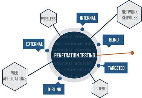 penetration testing  testing methodologies