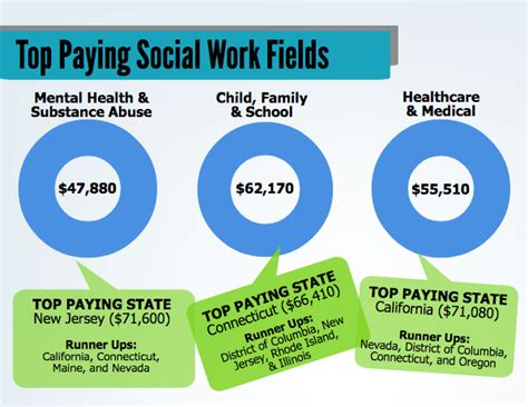Social Worker Salary Top Paying Jobs And States  Msw Careers. Compressor Honda Civic University Of Phooenix. Health Care Informatics Certificate Online. Colleges To Study Psychology. Pmp Certification Phoenix Goldman Sachs Stock. Private Equity Portfolio Companies. Italian Grandparent Names Income Tax Advocate. Star Storage San Antonio 15 Year Mortage Rate. Top Marketing Companies In Nyc
