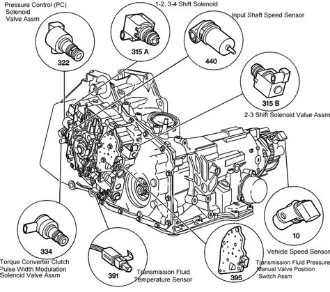Does The Chevy Venture Have Transmission Problems