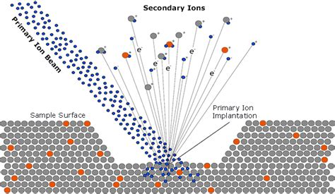 Introduction to Secondary Ion Mass Spectrometry (SIMS ...
