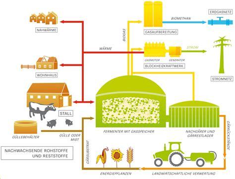 Wie Entsteht Biogas by Biogas Der Gf Bio Energie Hasetal Gmbh