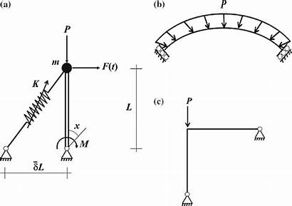 Inverted Laterally Shallow Spherical Supported Cap Pendulum