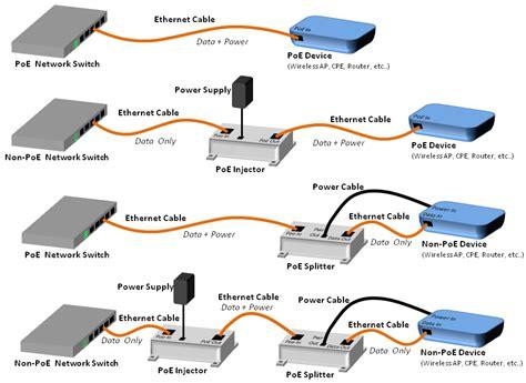 Poe Injector Splitter Hub
