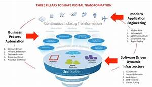 "Three Pillars To Shape The ""Digital Transformation"" Of ..."