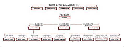 organizational chart los angeles fire department