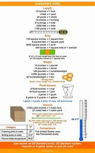 5th Grade Conversion Chart Customary Units Customary Measurement Pinterest