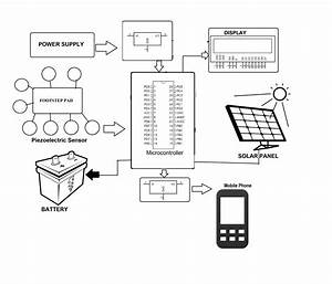 Solar Peizo Hybrid Power Charging System