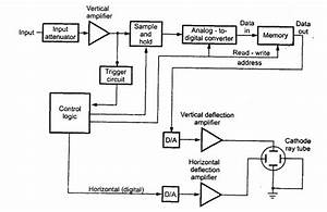 Digital Storage Oscilloscope  Block Diagram  Explanation